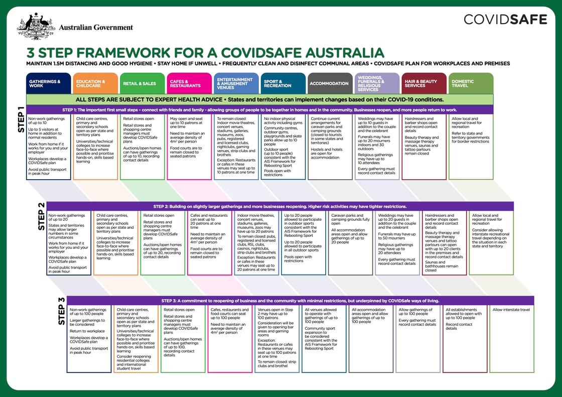 3 step covid framework sml